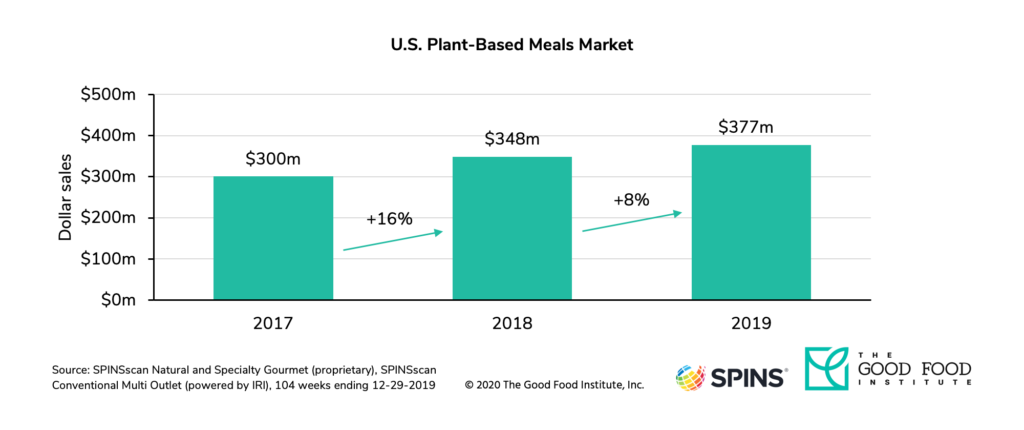 U. S. Retail sales of plant-based meals grew to $377 million in 2019.