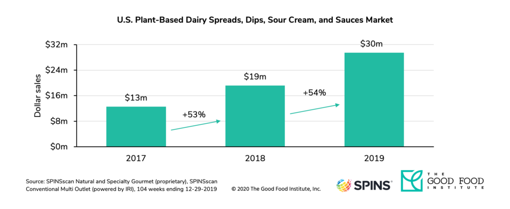 U. S. Retail sales of plant-based spreads, dips, sour cream, and sauces grew 54 percent in 2019.