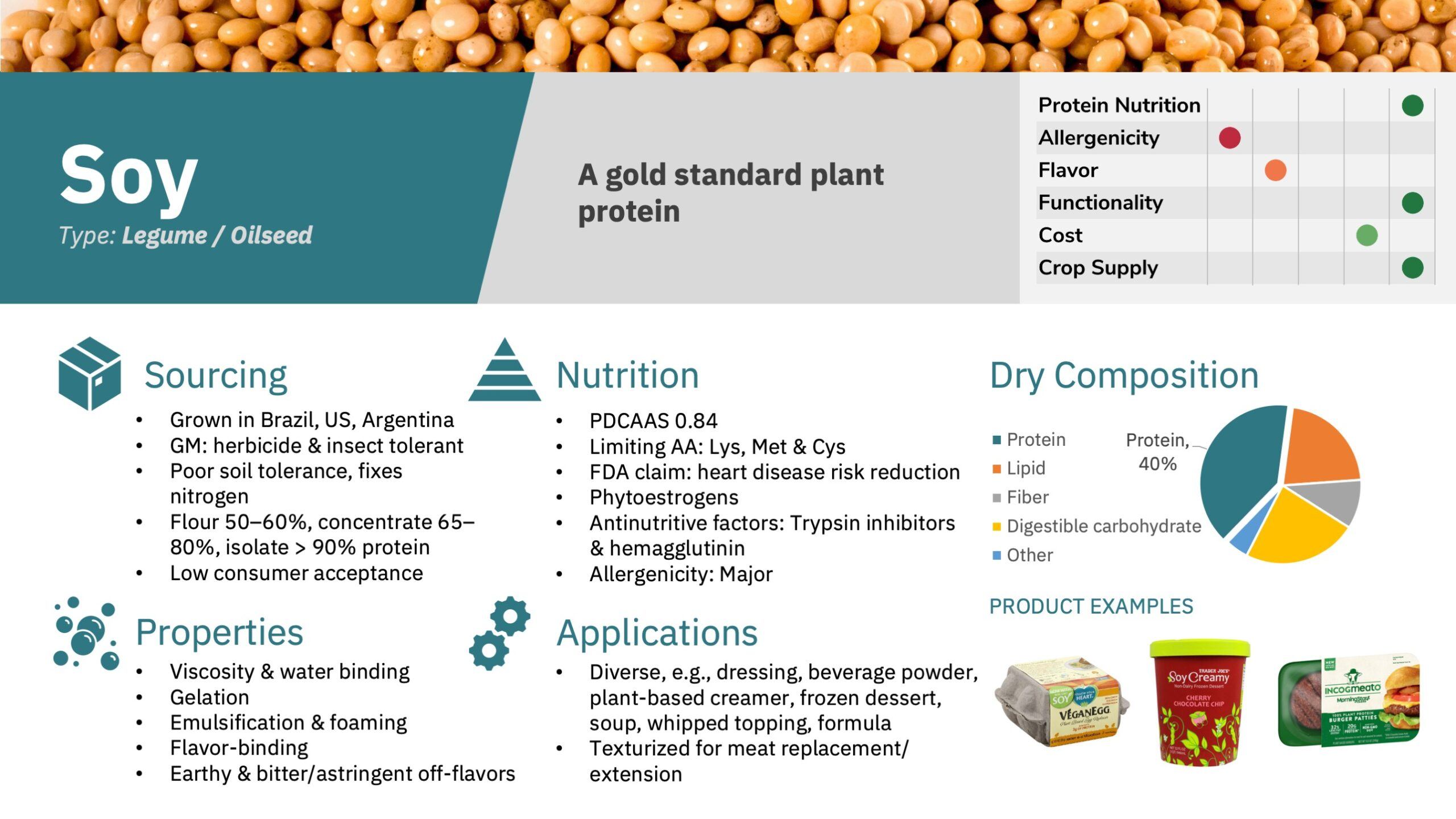 Preview slide showing profiles of 19 major protein sources including nutrition, functionality, price, and sourcing, and highlight an additional 25 emerging sources.