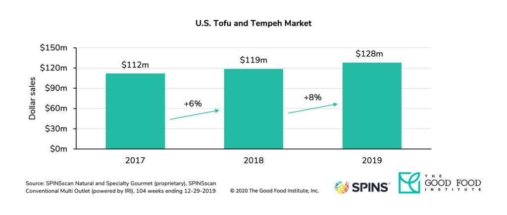 U. S. Retail sales of tofu and tempeh increased 8 percent in 2019.