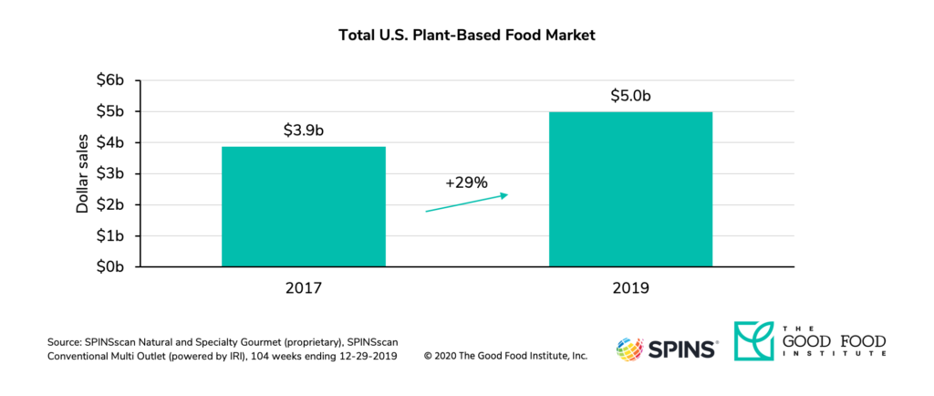 Plant-based market dollar sales grew 29 percent from 2017 to 2019.