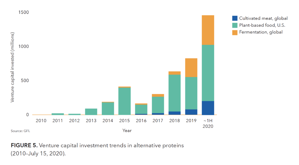 Graph of the rise of venture capital investment in alternative proteins across plant-based, fermentation, and cultivated companies.