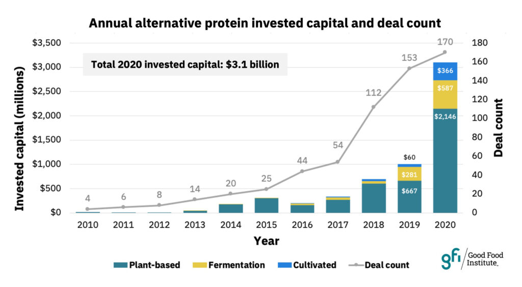 2020 capital and deal count chart for alt protein industry