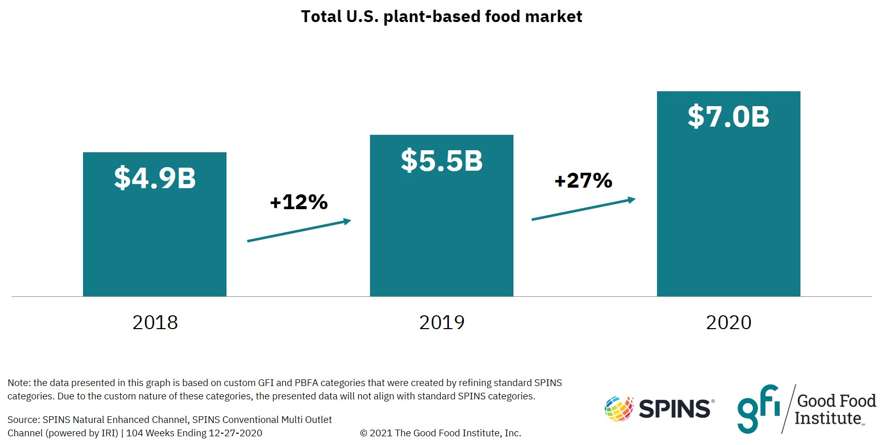 Bar graph showing plant-based market dollar sales in 2018, 2019, and 2020.