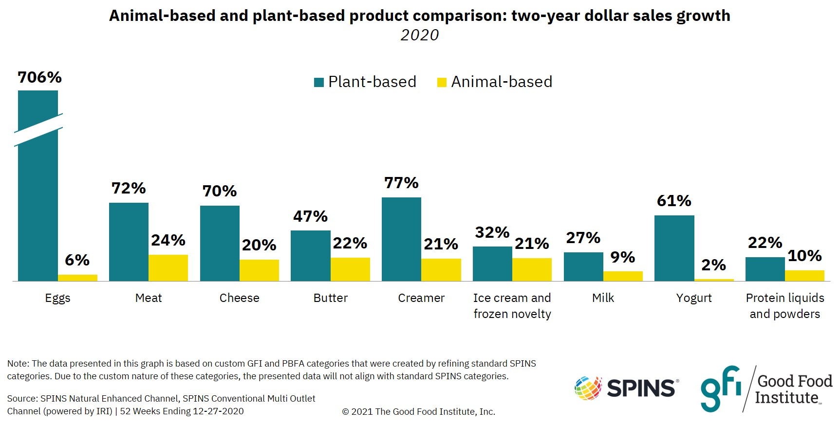 Bar graph showing alternative proteins retail dollar sales grew significantly from 2018 to 2020.