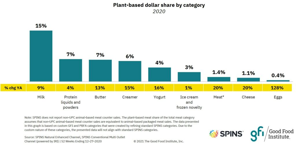 Bar graph showing plant-based meat dollar share grew by 20 percent in 2020.