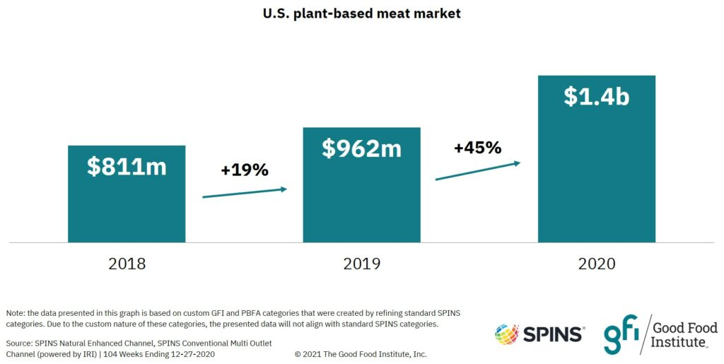 Plant-based meat sales in U.S. retail increased 72 percent from 2018 to 2020.