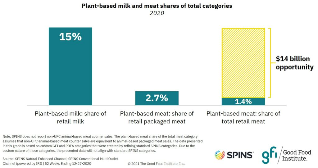 Bar graph showing that alternative proteins account for 15 percent of the retail milk market and 3 percent of the retail packaged meat market.