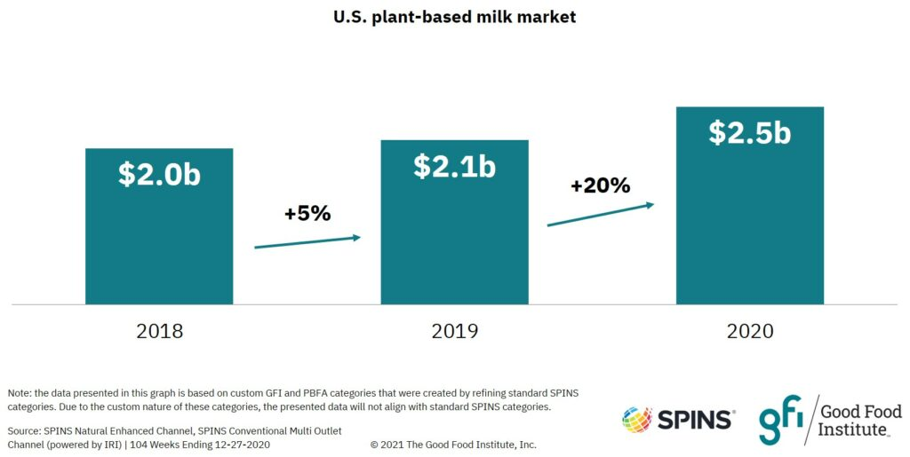 Bar graph showing that U.S. retail sales for dairy-free milk increased to $2.5 billion in 2020.