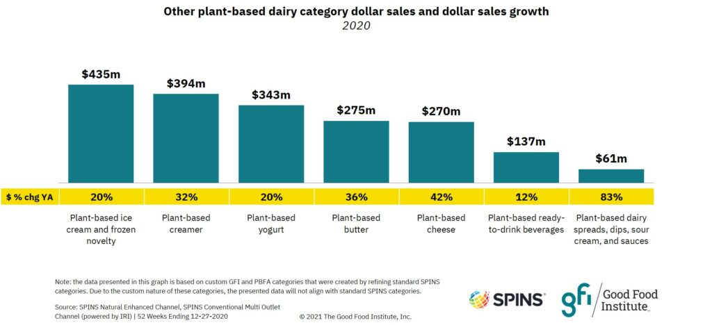Bar graph showing that the retail market for plant-based ice cream and frozen novelty reached $435 million in 2020.