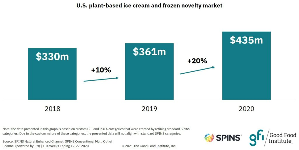 Bar graph showing that the plant-based ice cream and frozen novelty retail market grew to $435 million in 2020.