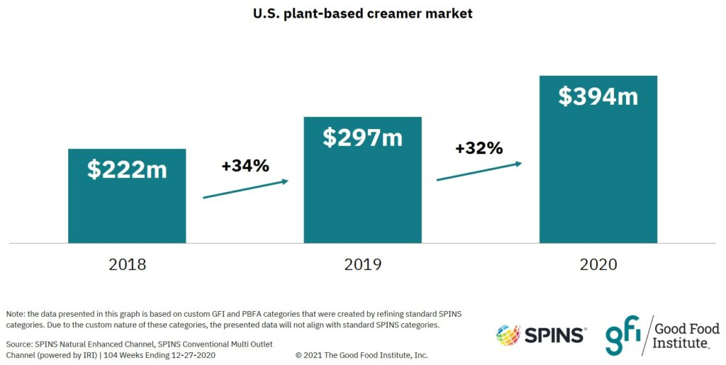 Bar graph showing that u. S. Retail sales of plant-based creamer reached $394 million in 2020.