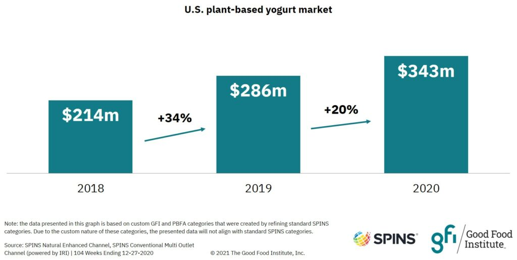 Bar graph showing that plant-based yogurt retail sales grew to $343 million in 2020.
