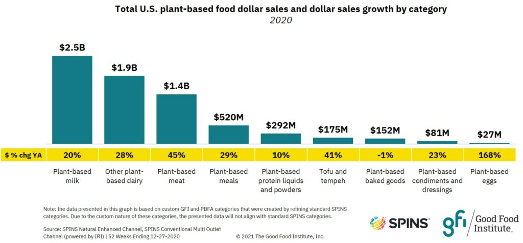 Bar graph showing that plant-based milk is the largest alternative protein category by retail sales.