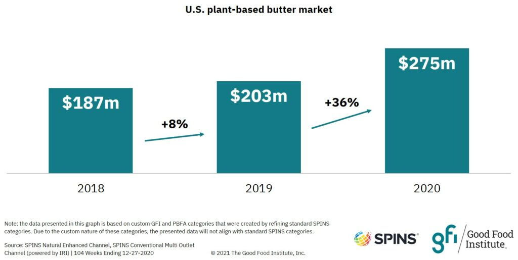 Bar graph showing that u. S. Retail sales of plant-based butter increased 36 percent in 2020.