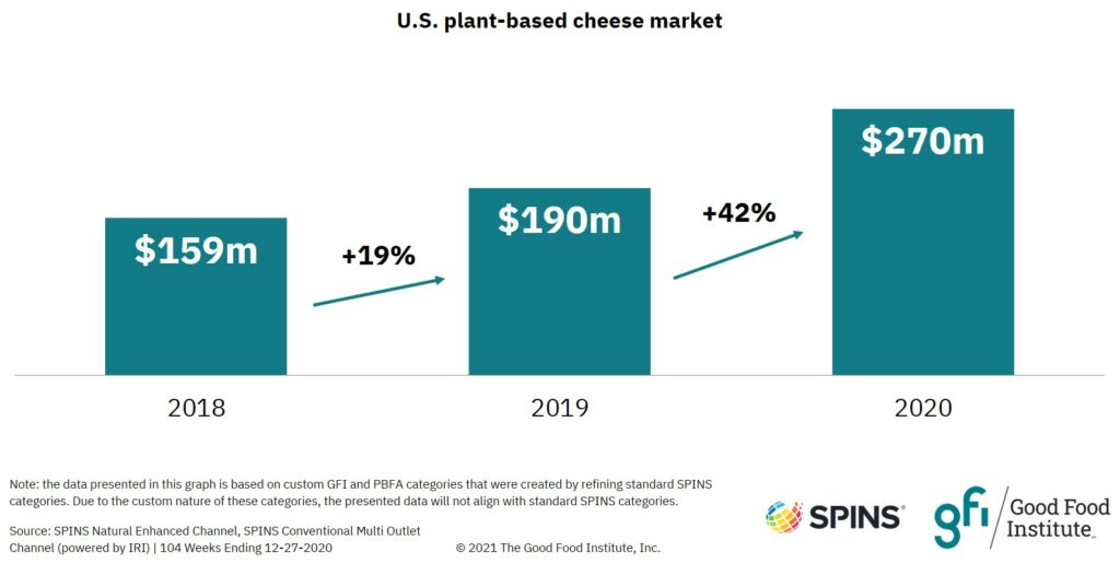 Bar graph showing that U.S. retail sales of plant-based cheese reached $270 million in 2020.