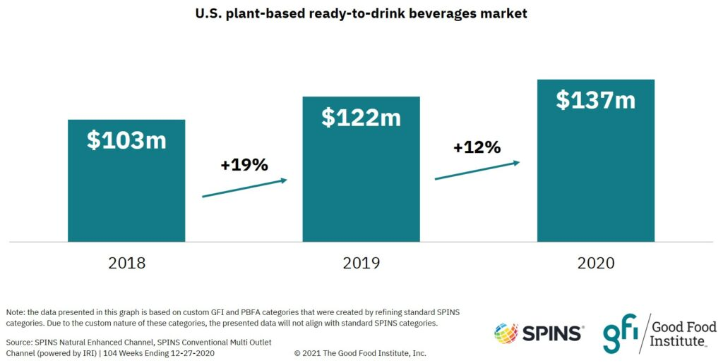 Bar graph showing that U.S. retail sales of plant-based ready-to-drink beverages reached $137 million in 2020.