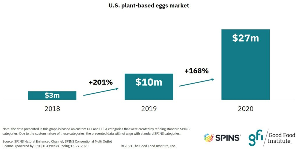 Bar graph showing that U.S. retail sales of plant-based eggs grew 168 percent in 2020.