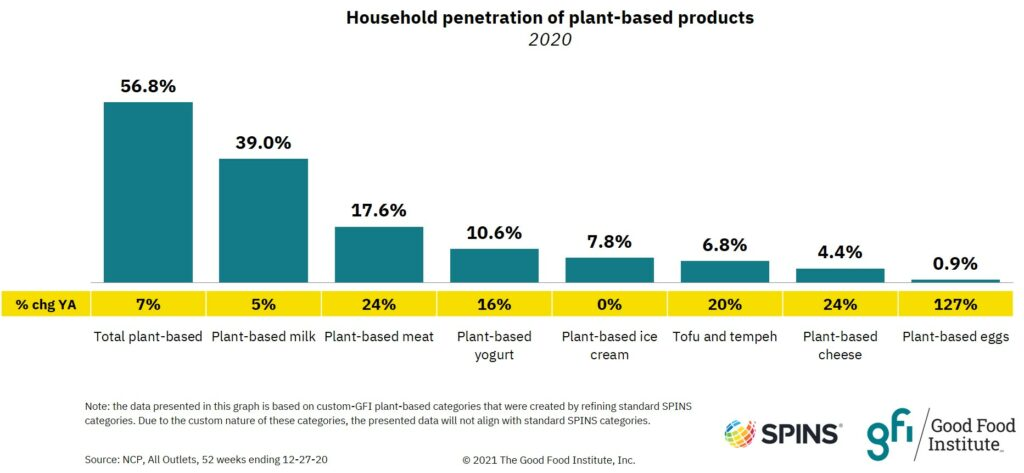 Bar graph showing the household penetration of plant-based categories and the growth in the number of households purchasing plant-based foods from one year ago.