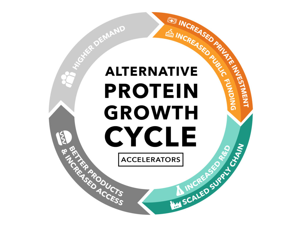 Alternative protein growth cycle