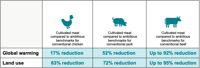 Global warming land use cultivated meat