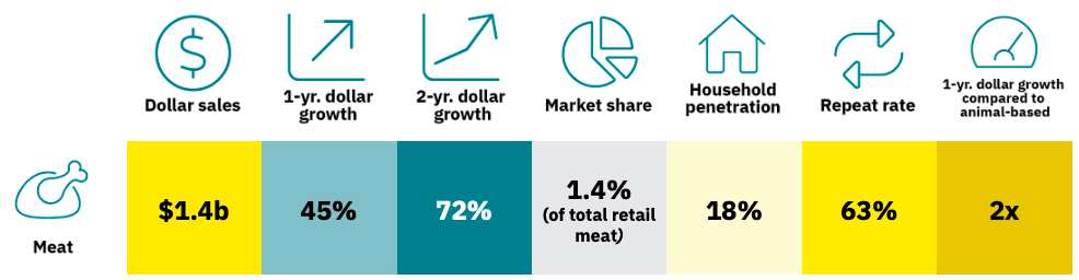 Key data table for plant-based meat market