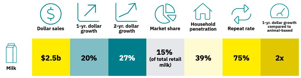 Key data table for plant-based milk market