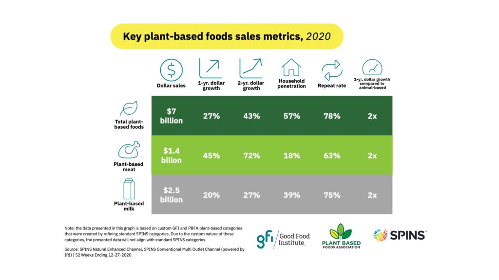 Key plant based foods sales metrics