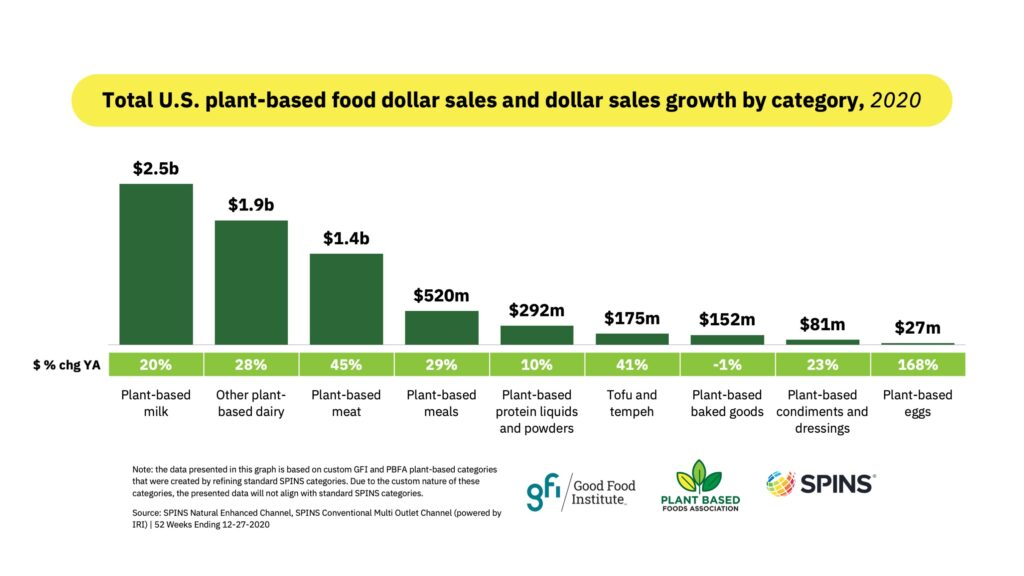 Total u. S. Plant based food dollar sales and growth