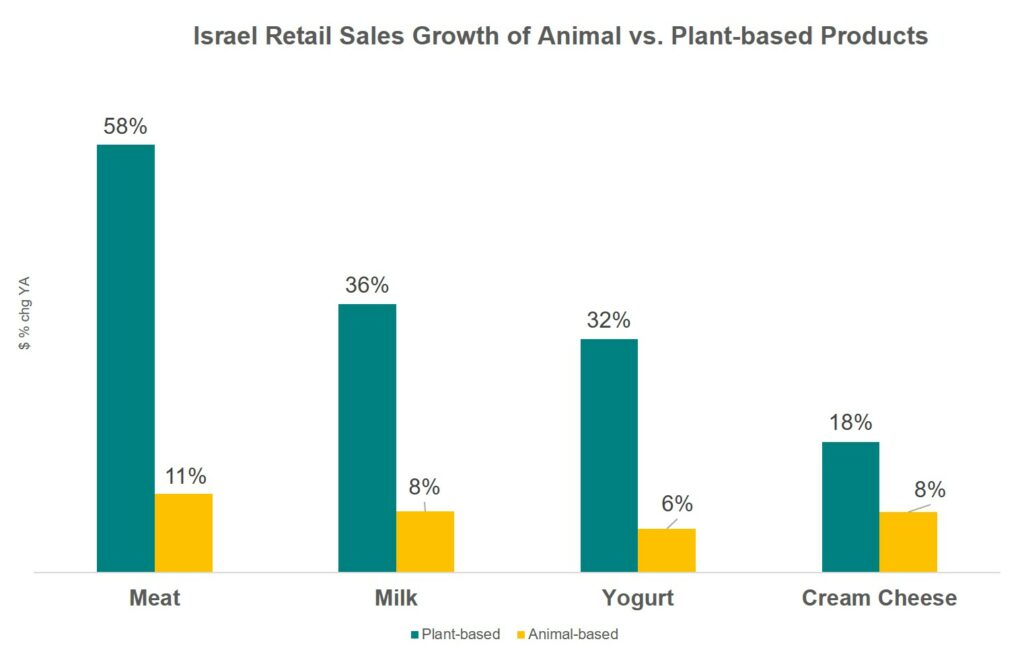 Israel retail sales growth of animal v. Plant-based products
