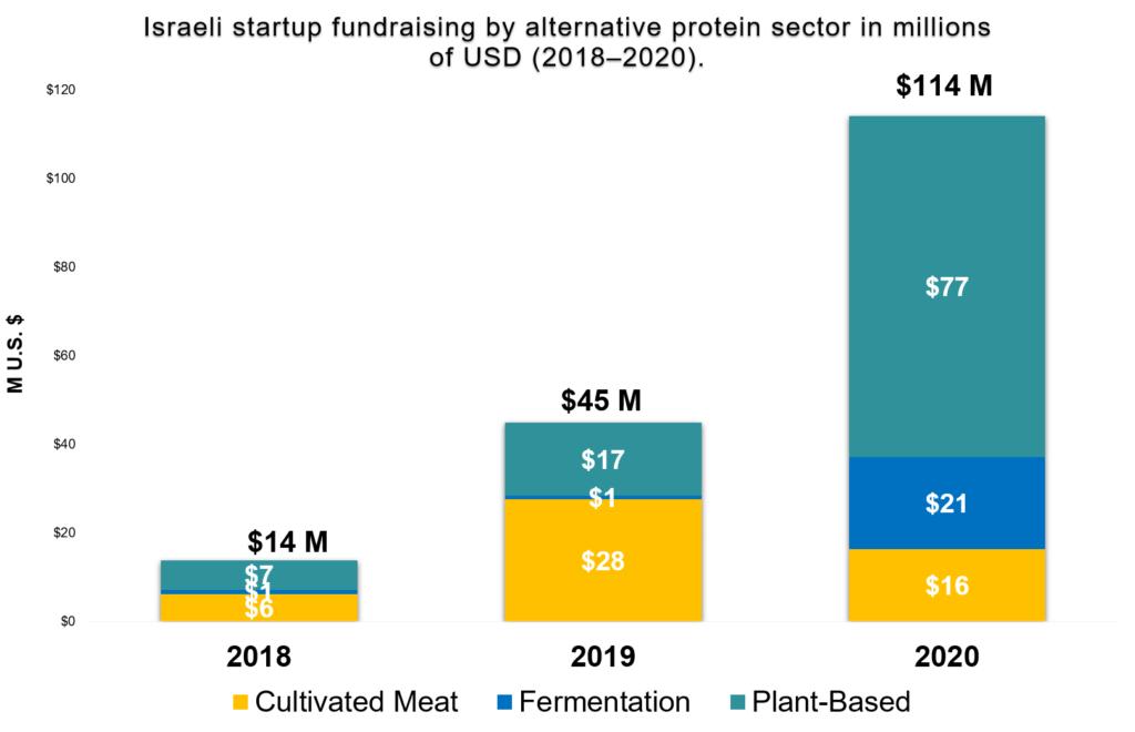 Israeli alt protein startup fundraising in millions of usd
