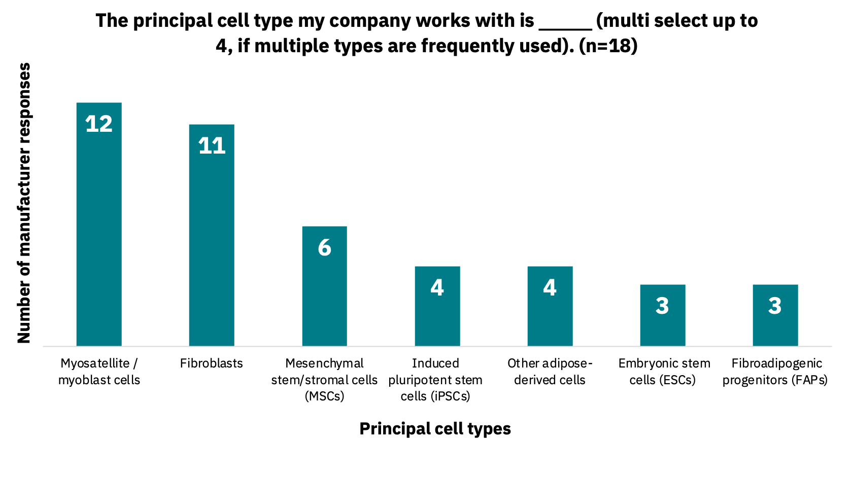 Bar graph showing the principal cell types that companies work with.
