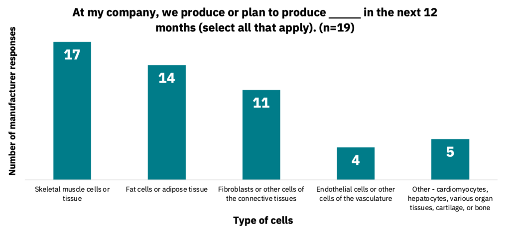 Bar graph showing the types of cells that companies produce or plan to produce within the next 12 months.