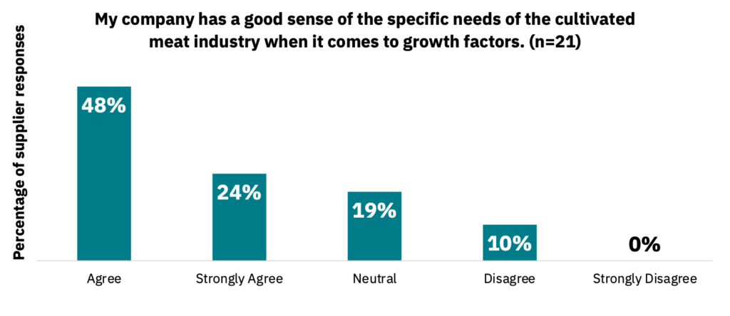 Bar graph showing how much companies agree or disagree with the statement that their company has a good sense of the specific needs of the cultivated meat industry when it comes to growth factors.