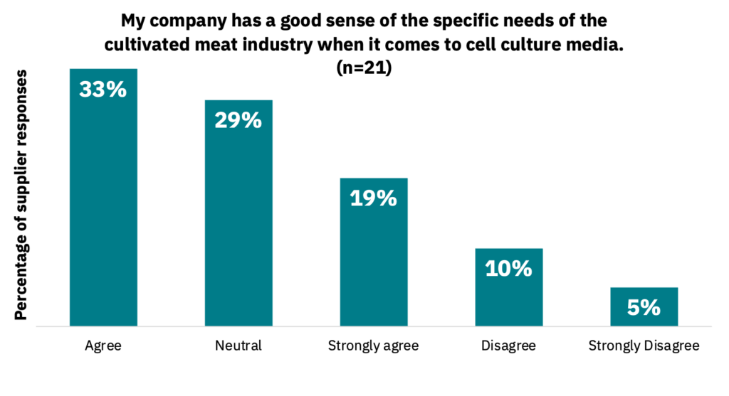 Bar graph showing how much companies agree or disagree with the statement that their company has a good sense of the specific needs of the cultivated meat industry when it comes to cell culture media.