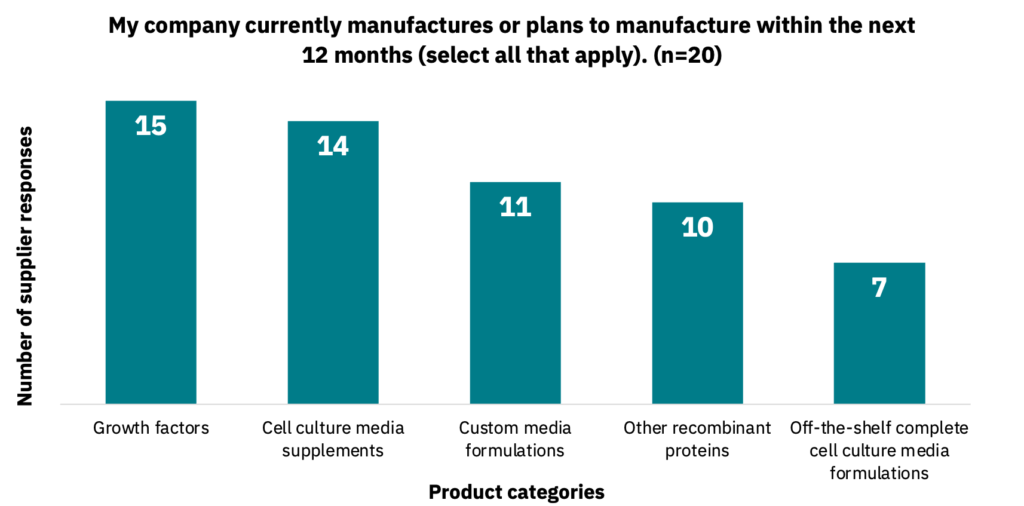 Bar graph showing the product categories that companies manufacture or plan to manufacture within the next 12 months.