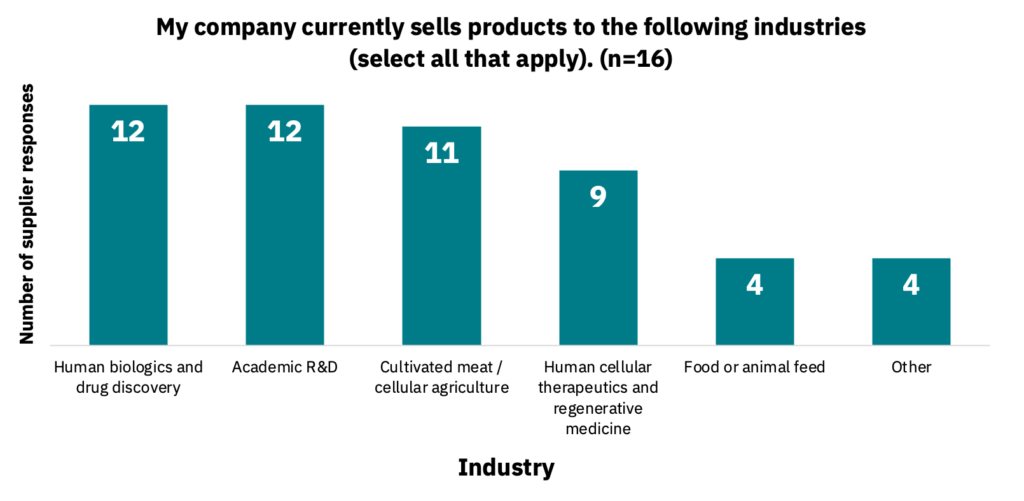 Bar graph showing the industries that companies currently sell products to.