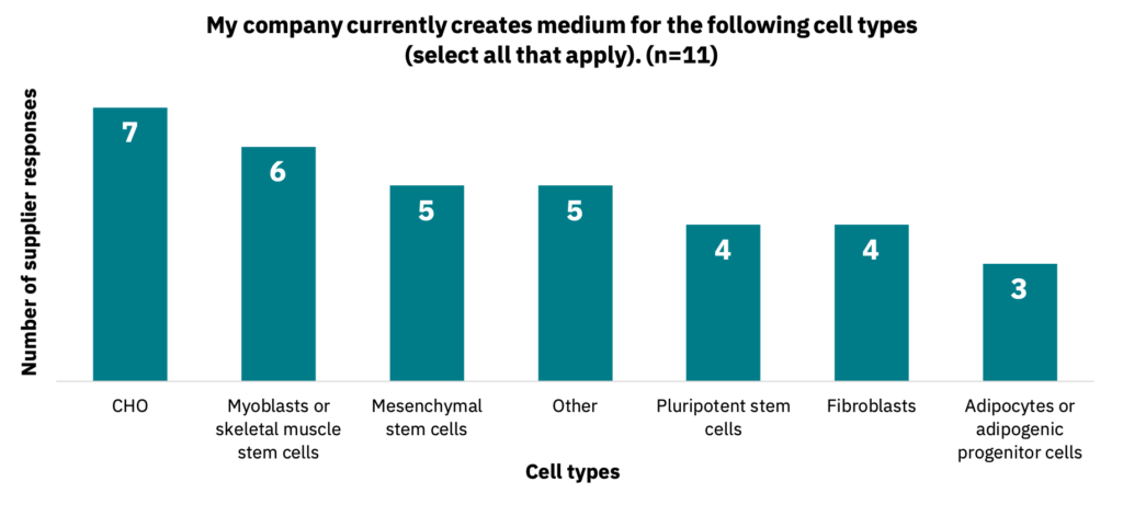 Bar graph showing the types of cells that companies currently create medium for.