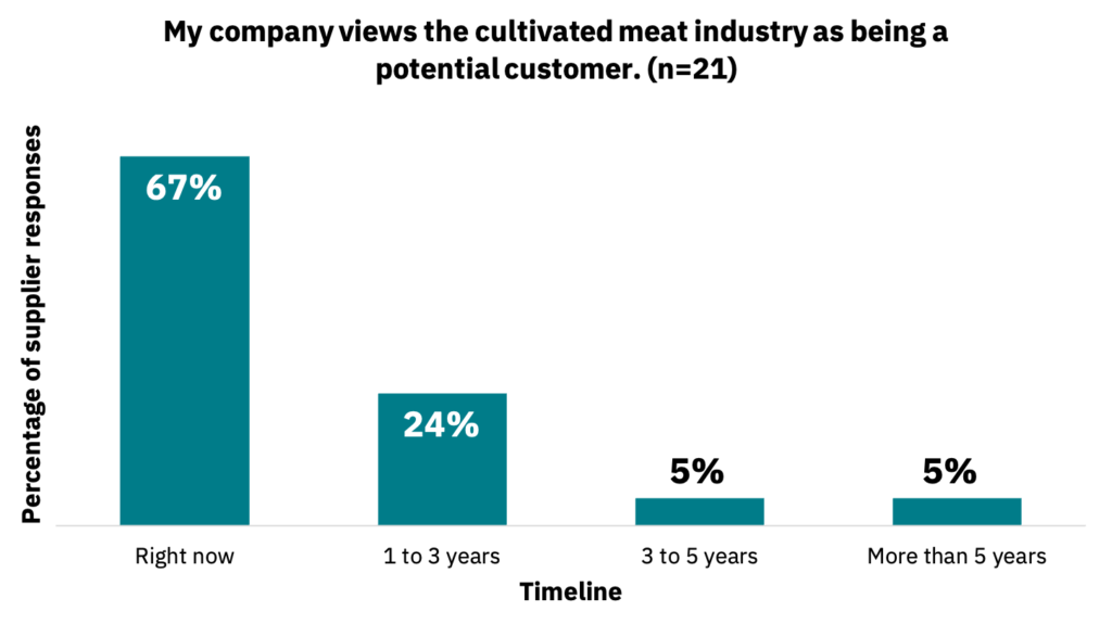 Bar graph showing the timeline in which companies view the cultivated meat industry as being a potential customer.