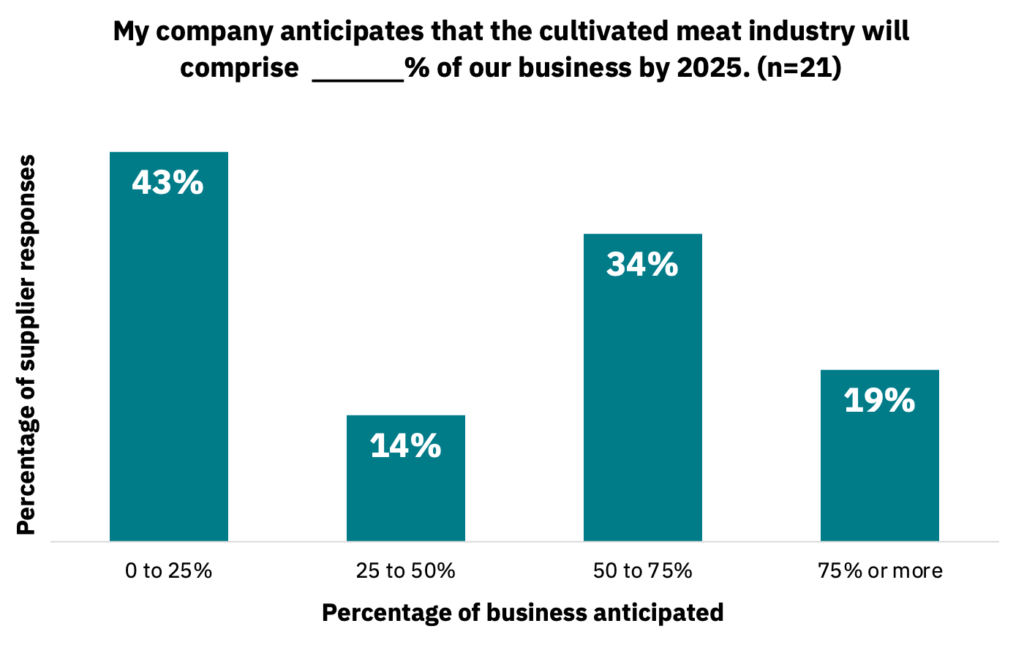 Bar graph showing the percentage of business anticipated from the cultivated meat industry by 2025.