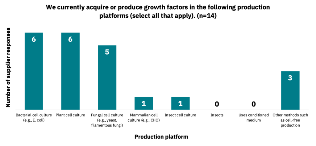 Bar graph showing the production platform in which suppliers currently produce growth factors.