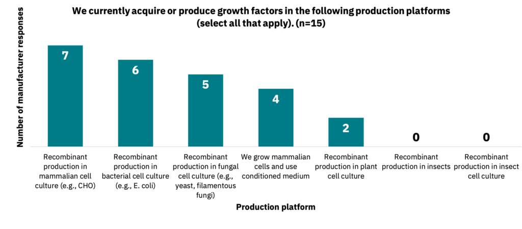 Bar graph showing the production platform in which manufacturers currently acquire growth factors.