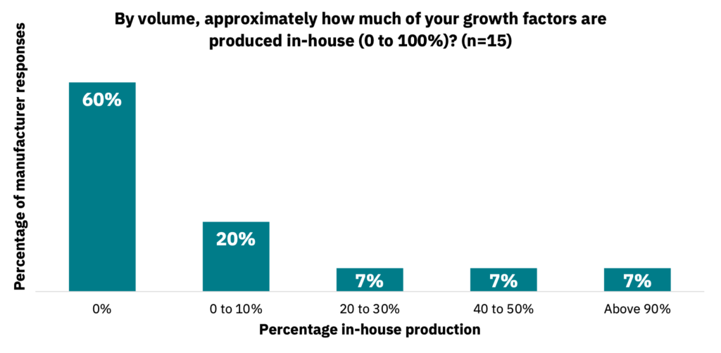 Bar graph showing the percentage of in-house production of growth factors by volume.
