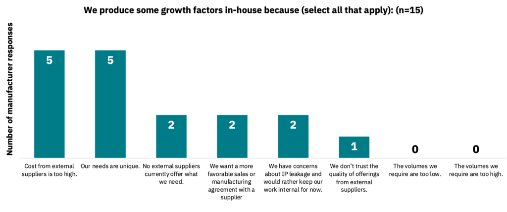 Bar graph showing the reasons for in-house production of growth factors.