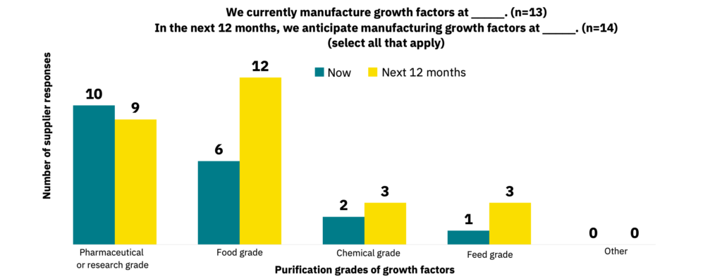 Bar graph showing the purification grades of growth factors manufactured now versus what is anticipated in the next 12 months.