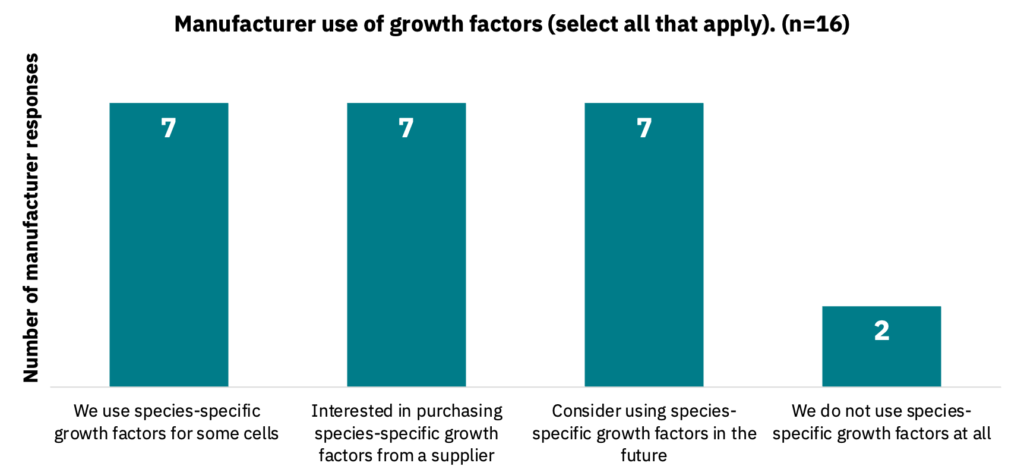Bar graph showing the different uses of species-specific growth factors by manufacturers.
