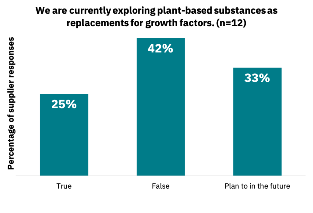 Bar graph showing the percentage of suppliers who are currently exploring plant-based substances as replacements for growth factors.