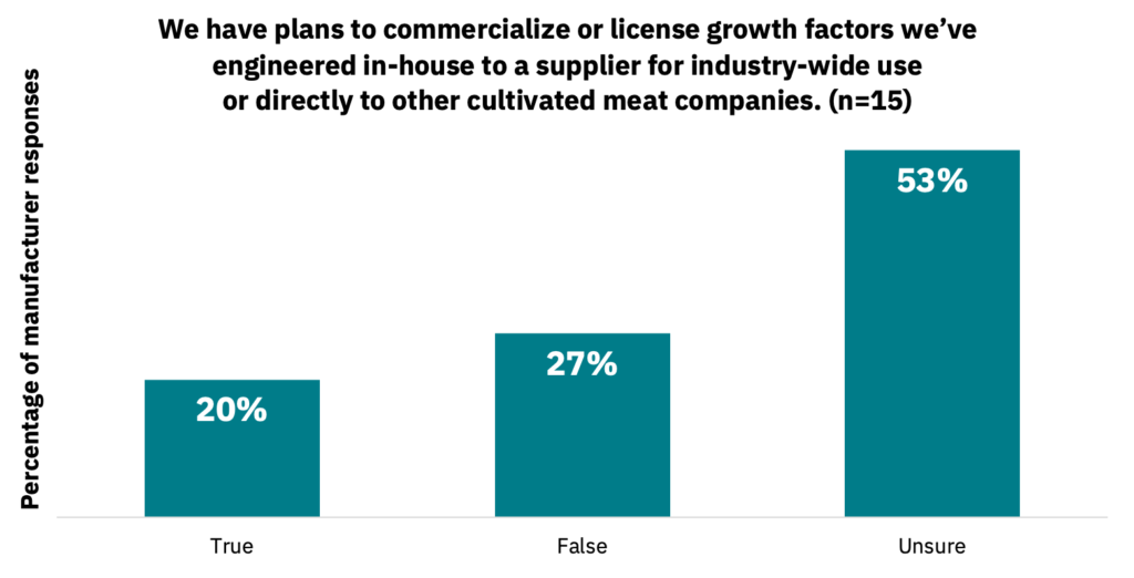 Bar graph showing the percentage of manufacturers who have plans to commercialize or license in-house growth factors to an industry supplier.