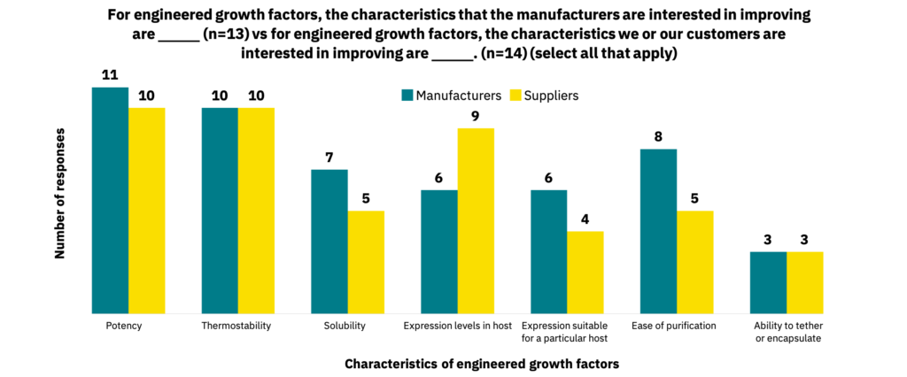 Bar graph showing the characteristics of engineered growth factors that manufacturers are interested in improving versus those that suppliers are interested in improving.