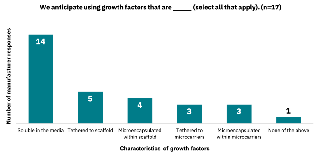 Bar graph showing the characteristics of growth factors that manufacturers anticipate using.